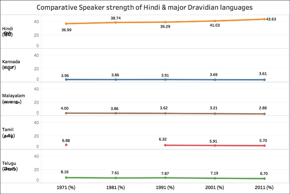 2011 Census data on language and mother tongue_Dravidian languages